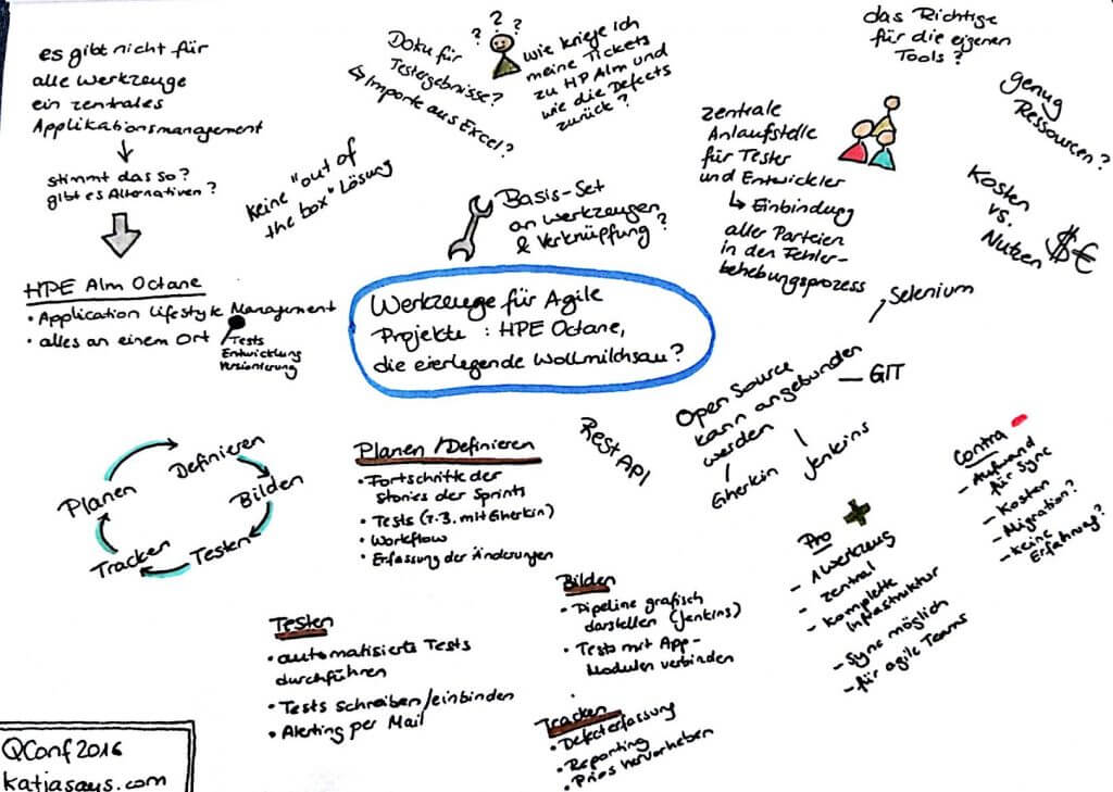 QConf Werkzeuge für agile Projekte - Katjasays