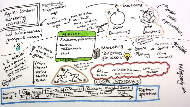 Agiles Content Marketing AFBMC - Katjasays.com