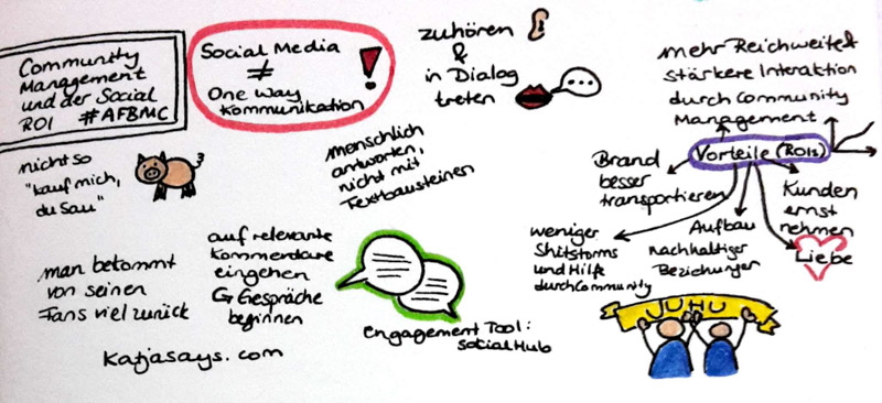 Community Management und der Social ROI AFBMC - Katjasays.com
