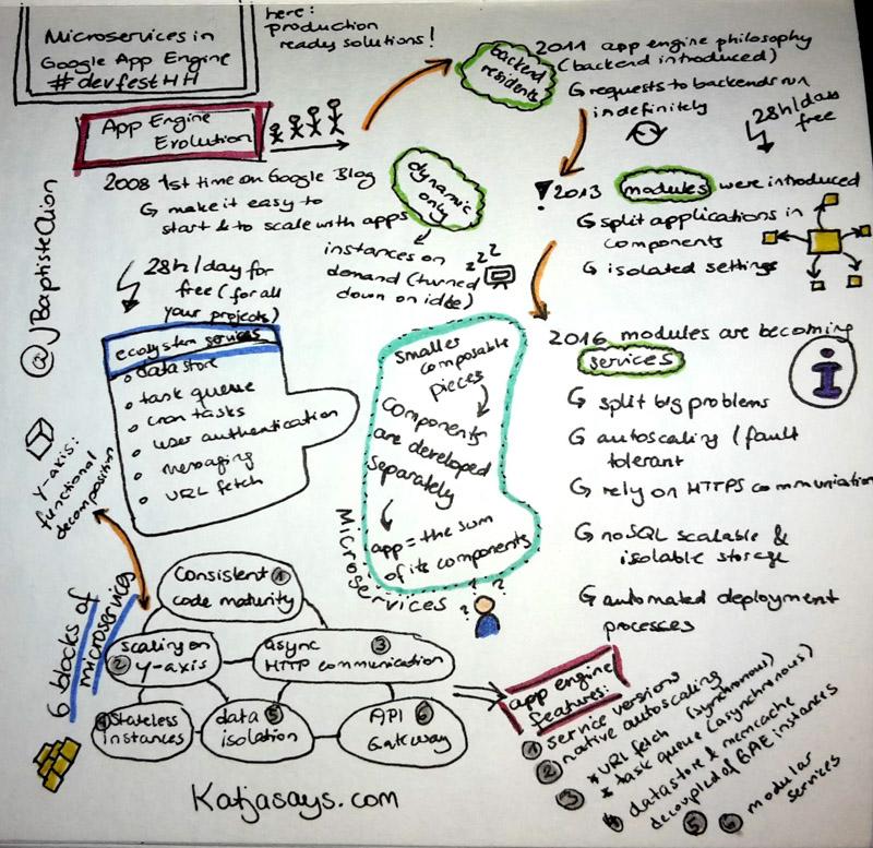 Microservices in der Google App Engine DevfestHH - Katjasays.com