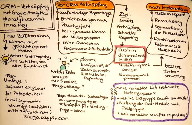 CRM und Google Analytics - Katjasays.com