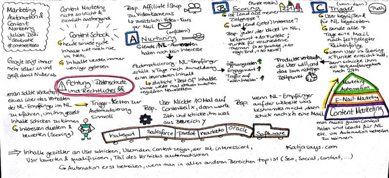 Marketing automation and content marketing - Katjasays.com