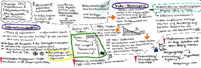 Onpage SEO Maßnahmen und Erfolgsbetrachtung - Katjasays.com