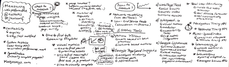 Measuring Web Performance JSUnconf - Katjasays.com