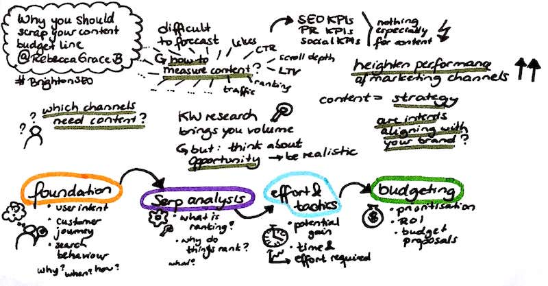 Why you should scrap your content budget line #BrightonSEO - Katjasays.com