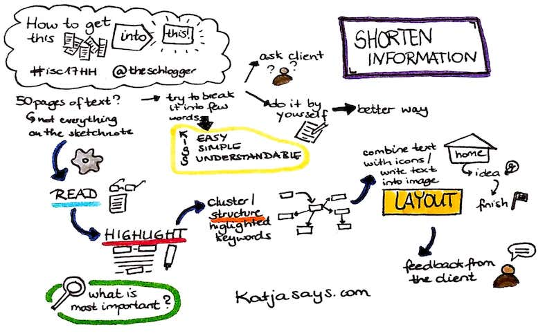How to shorten information #isc17HH - Katjasays.com