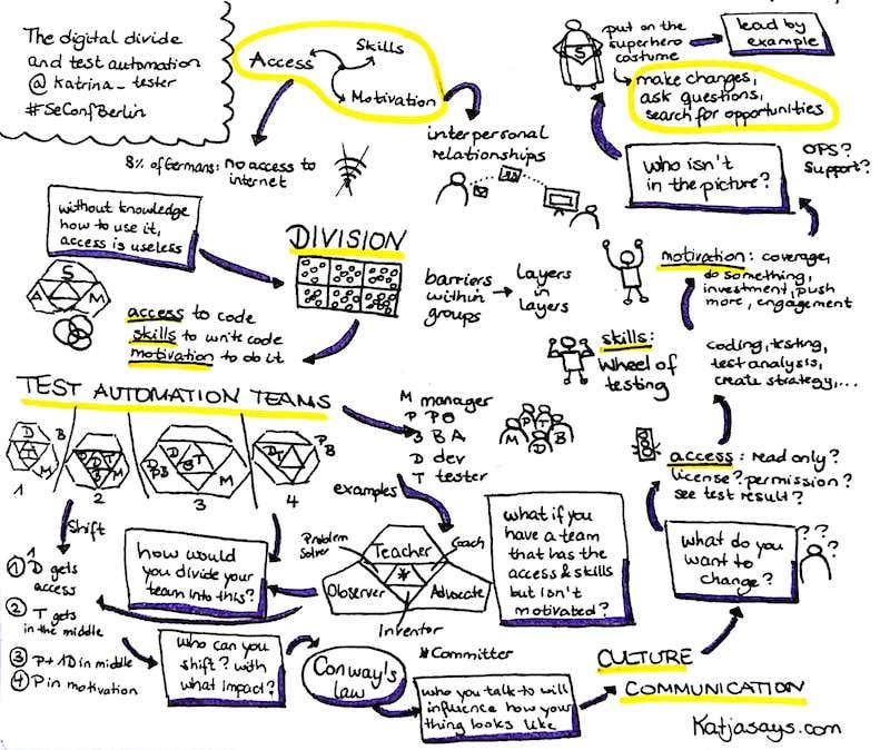 The digital divide and test automation Keynote #SeConfBerlin - Katjasays.com