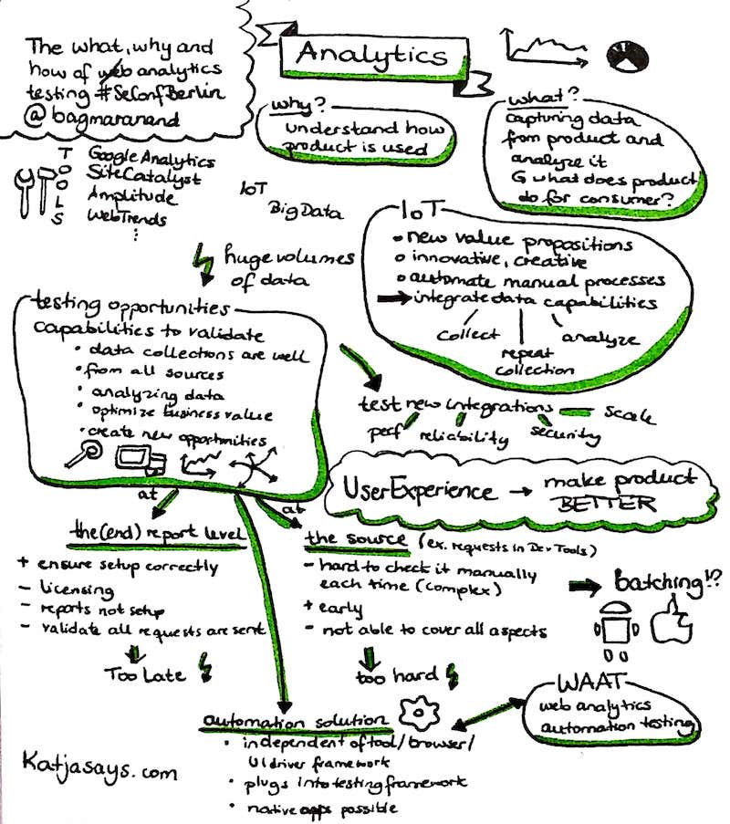 The what how and why of analytics testing #SeConfBerlin - Katjasays.com