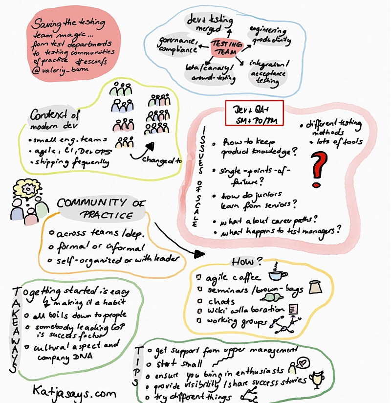 From testing departments to testing communities of practice #esconfs - Katjasays.com