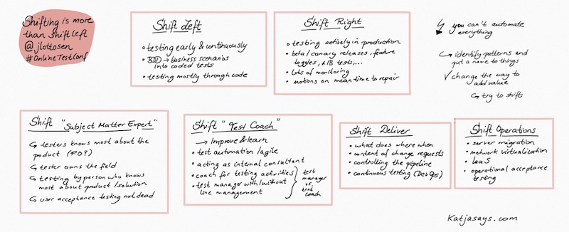 Shifting is more than shift left #onlinetestconf - Katjasays.com