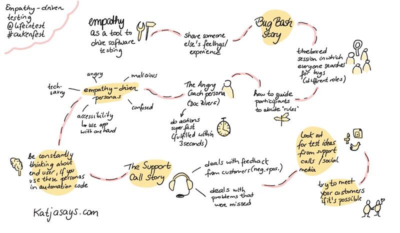 Empathy driven testing #cukenfest - Katjasays.com