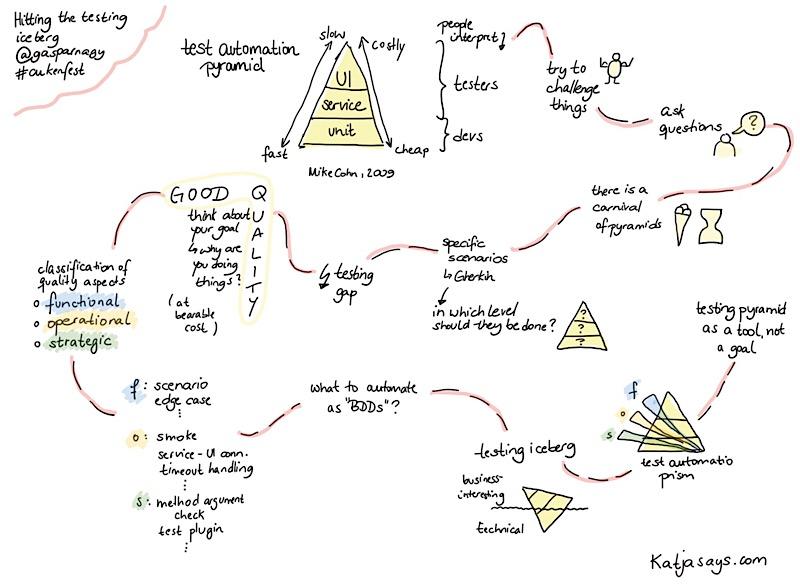 Hitting the testing iceberg #cukenfest - Katjasays.com