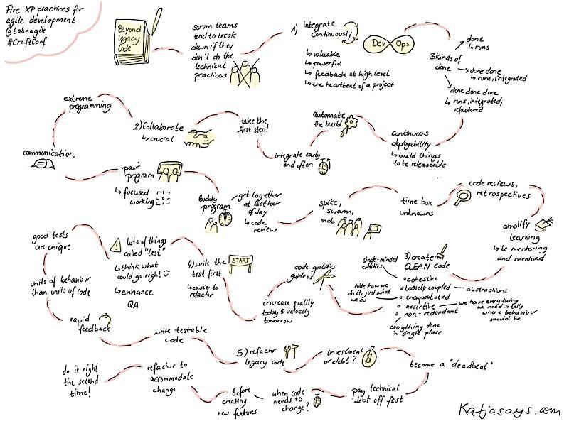 Five xp practices for agile development #craftconf - katjasays.com