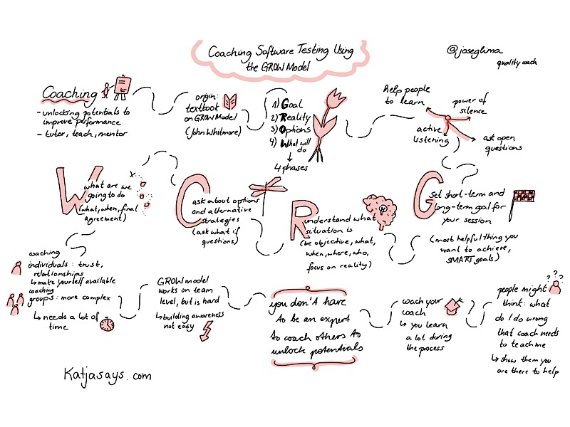 Coaching software testing using the grow model sketchnote