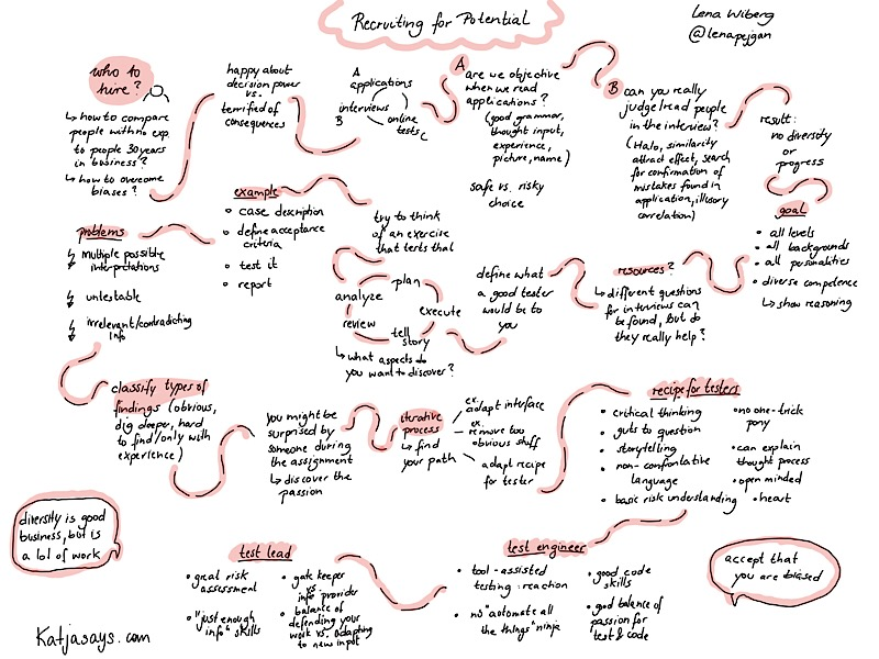 Recruiting for potential sketchnote