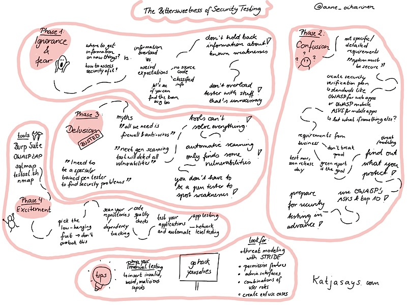 The bittersweetness of security testing sketchnote