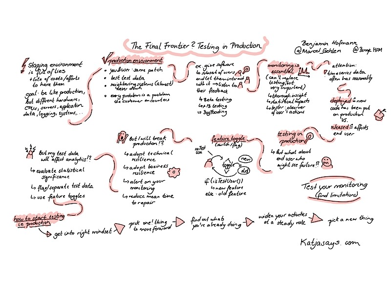 The final frontier testing in production sketchnote