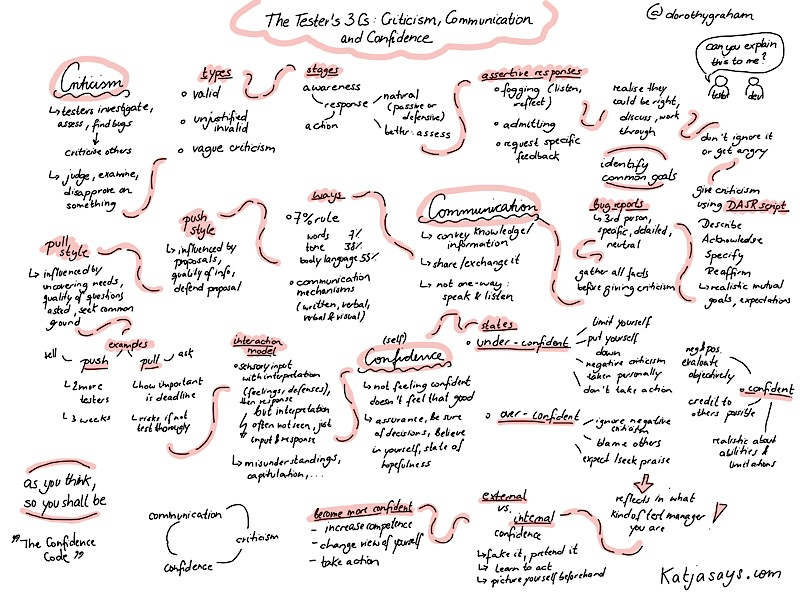 The testers 3 cs criticism communication confidence sketchnote