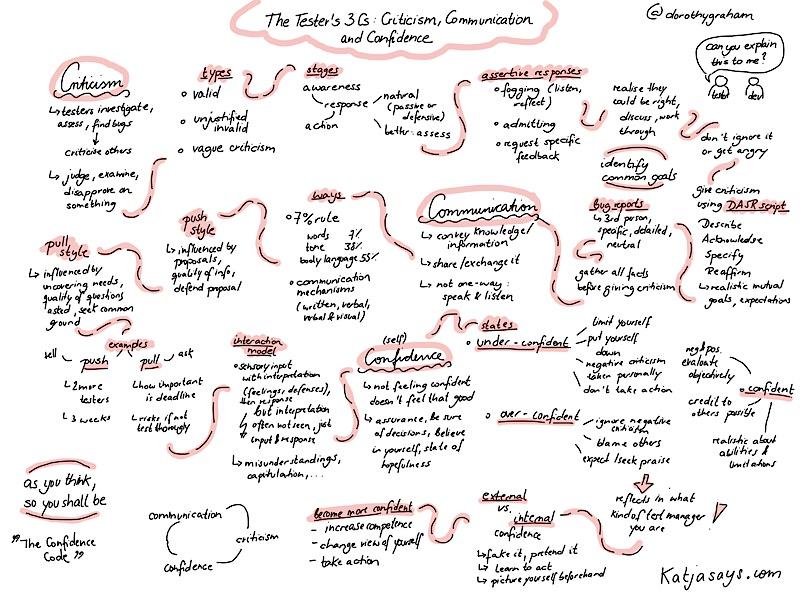 The testers 3 cs criticism communication confidence sketchnote
