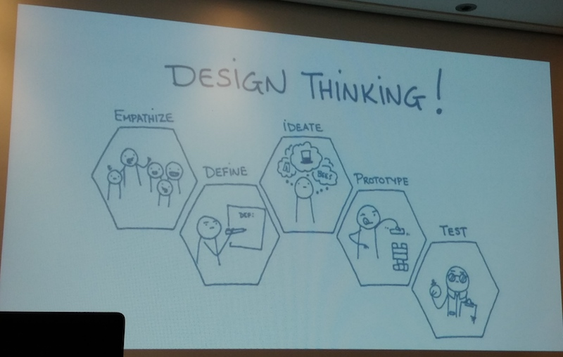 Elements of Design Thinking