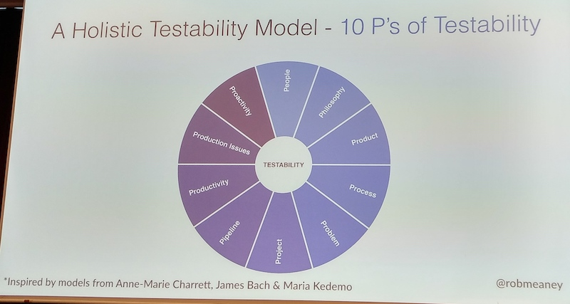 Holistic Testability Model 10 ps of testability