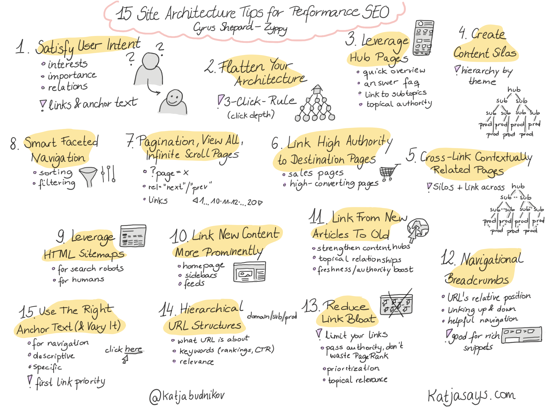 15 Site Architecture Tips For Performance SEO Sketchnote