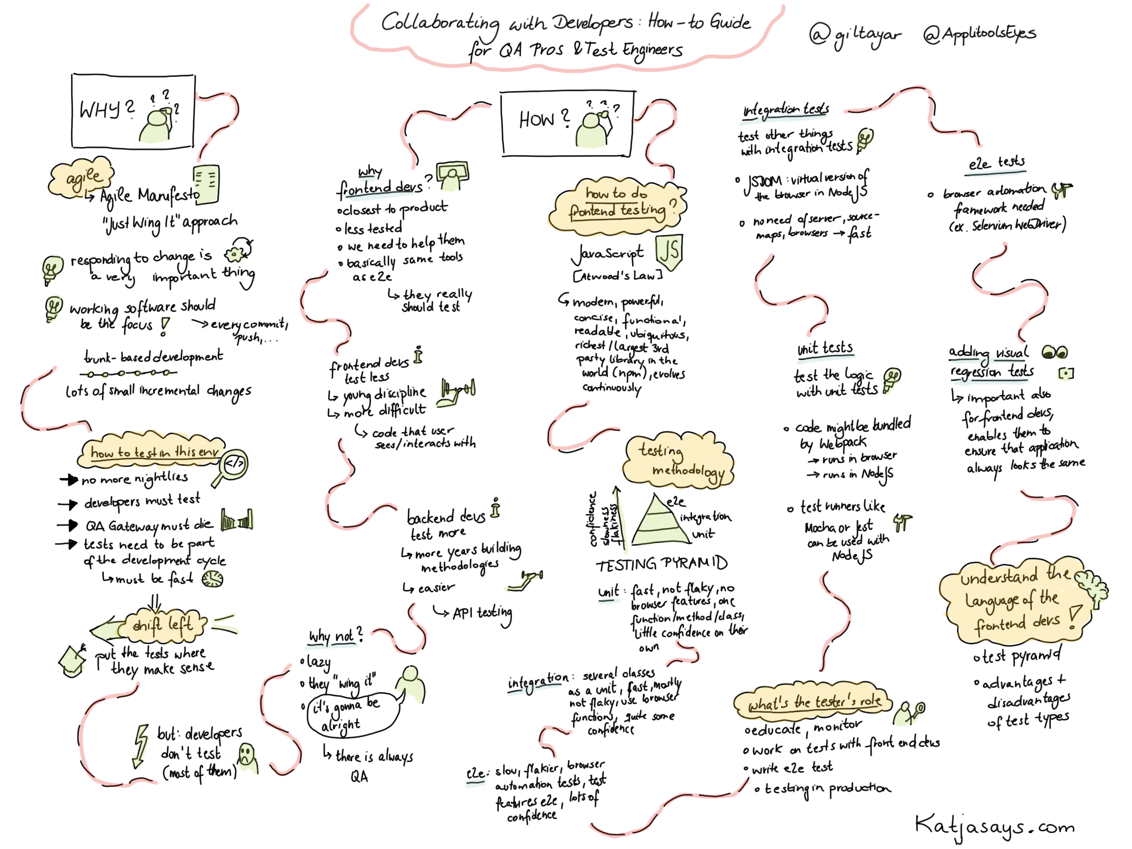 Collaborating with developers - how to guide for qa pros Sketchnote