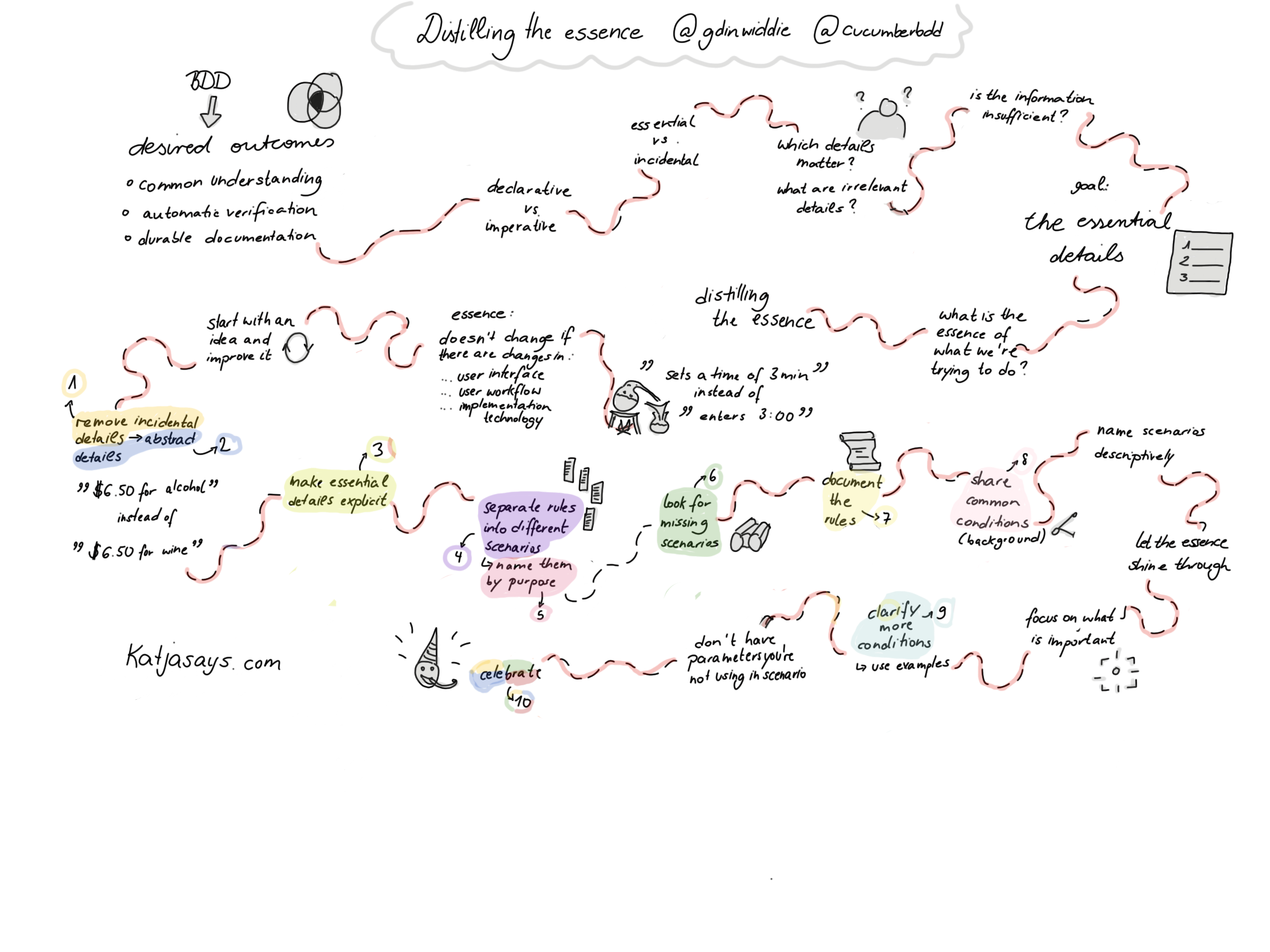 Distilling the essence sketchnote