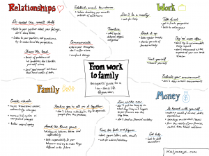 From work to family - the experts guide to a low-stress life Sketchnote