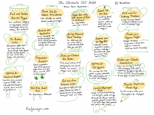 The ultimate SEO audit Sketchnote