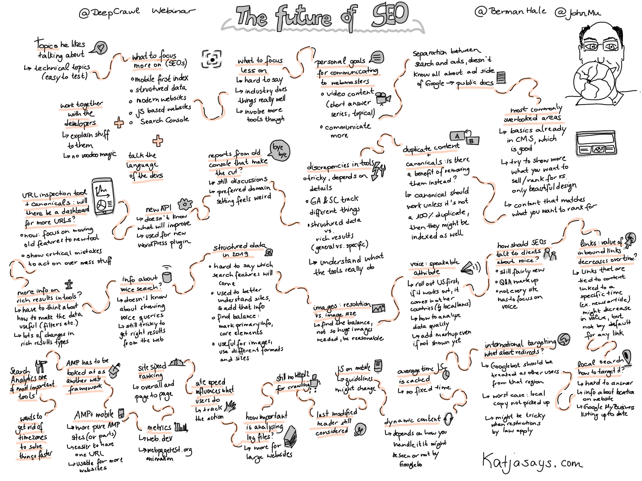 The future of SEO (webinar with John Müller) Sketchnote