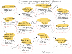 12 ways to accept yourself sketchnote
