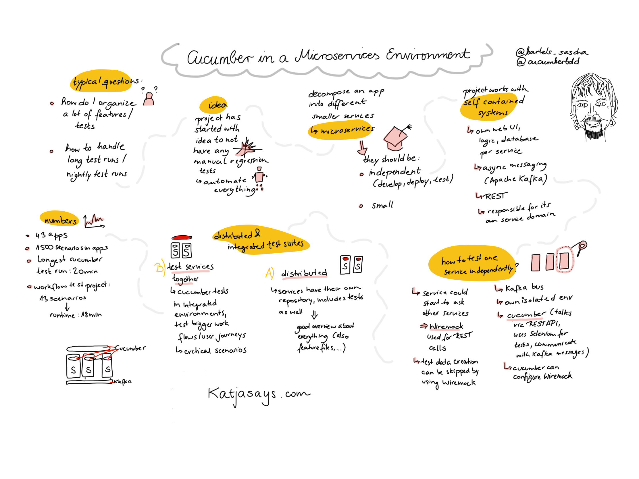 Cucumber in a Microservices Environment sketchnote