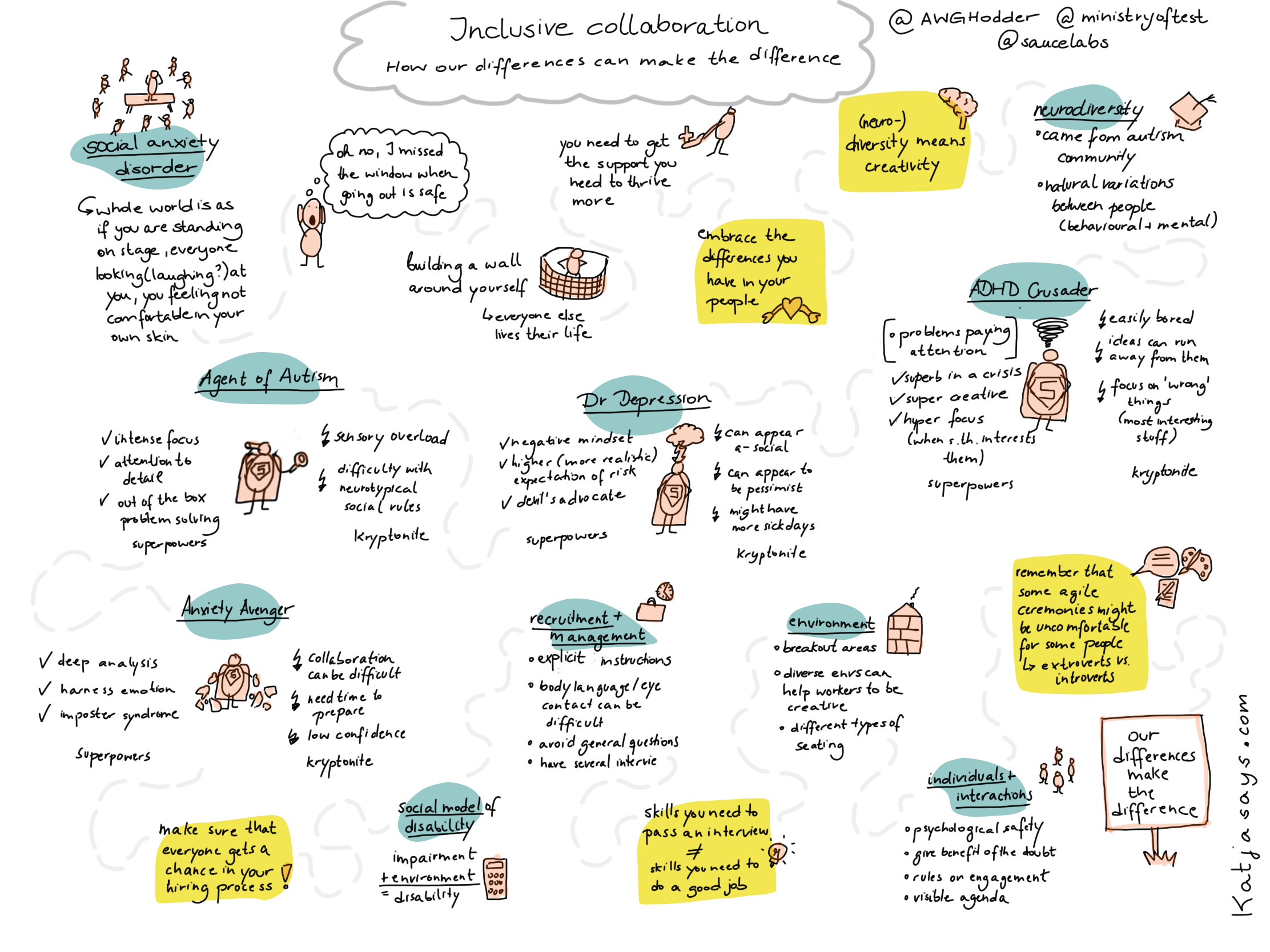 Inclusive collaboration - how our differences can make the difference sketchnote