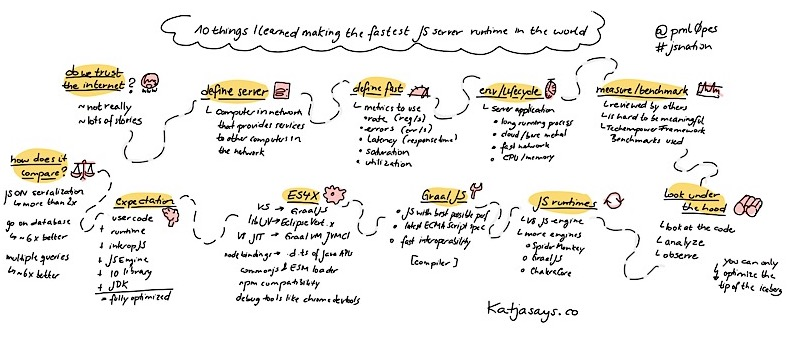 10 things I learned making the fast JS server runtime in the world JSNation Sketchnote