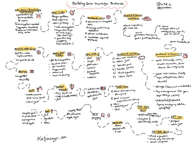 Building zero-knowledge backends JSNation Sketchnote