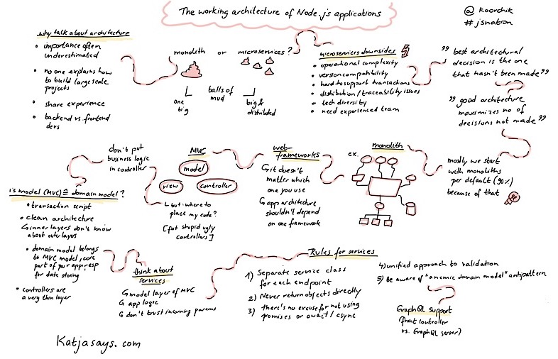 The working architecture of nodejs applications JSNation Sketchnote