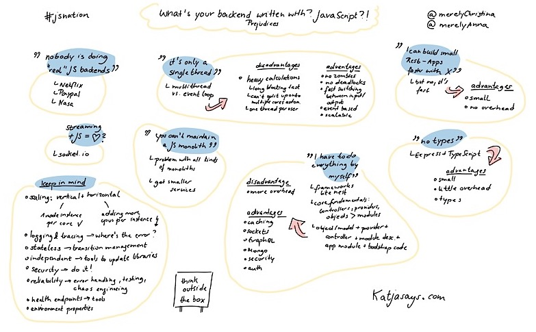 what is your backend written with - javascript JSNation Sketchnote