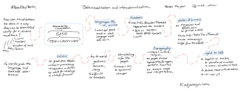 Data visualization and internationalization