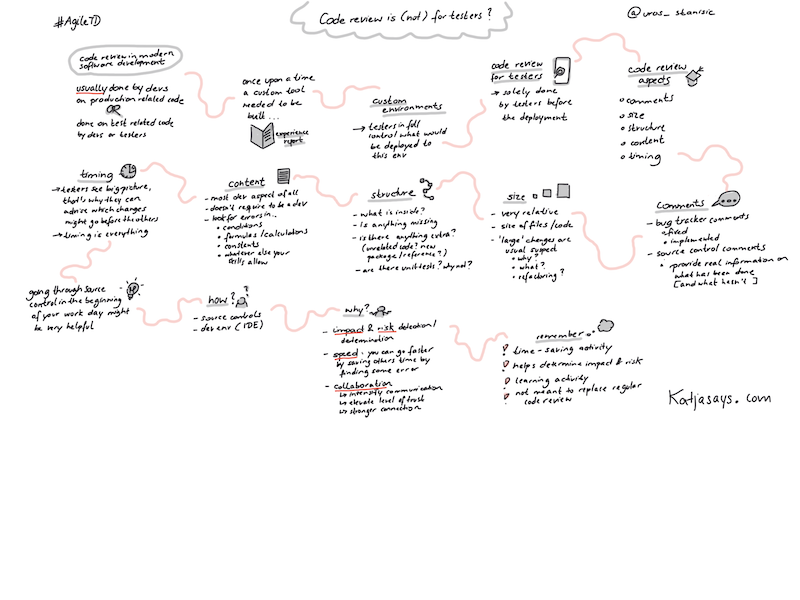 Code review is (not) for testers - Sketchnote