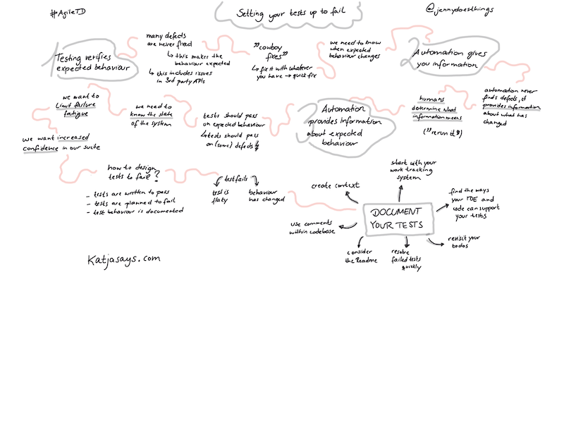 Designing Your Tests Up to Fail - Sketchnotes