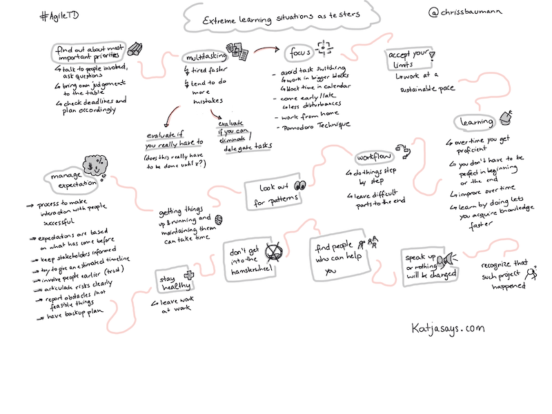 Extreme learning situations as testers - Sketchnote