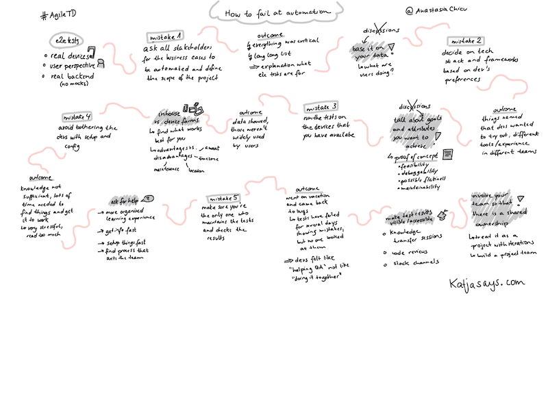 How to fail at automation - SKetchnote