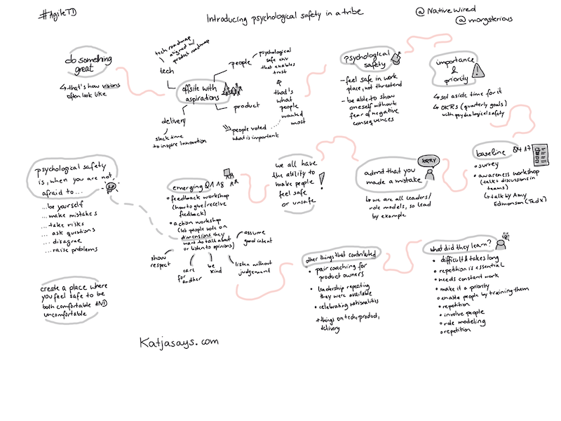 Introducing psychological safety in a tribe - Sketchnote