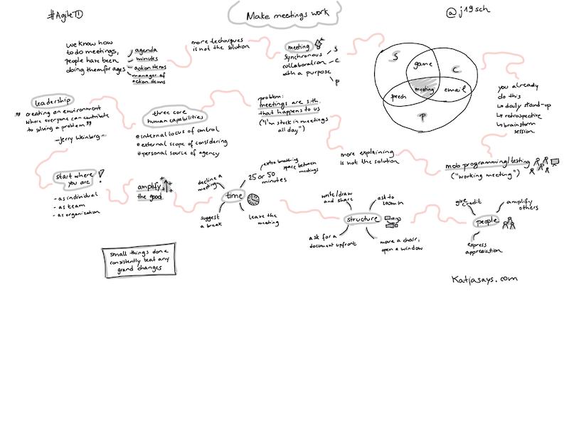 Make meetings work - Sketchnote
