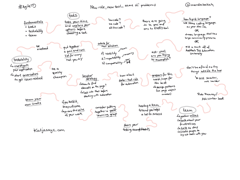 New Role, New Tool, Same Ol' Problems - Sketchnote