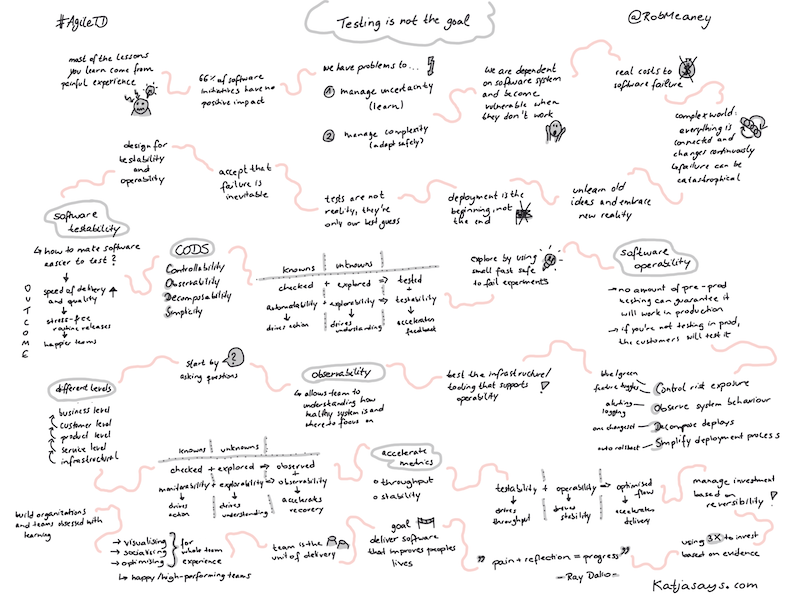 Testing is not the goal - Sketchnote