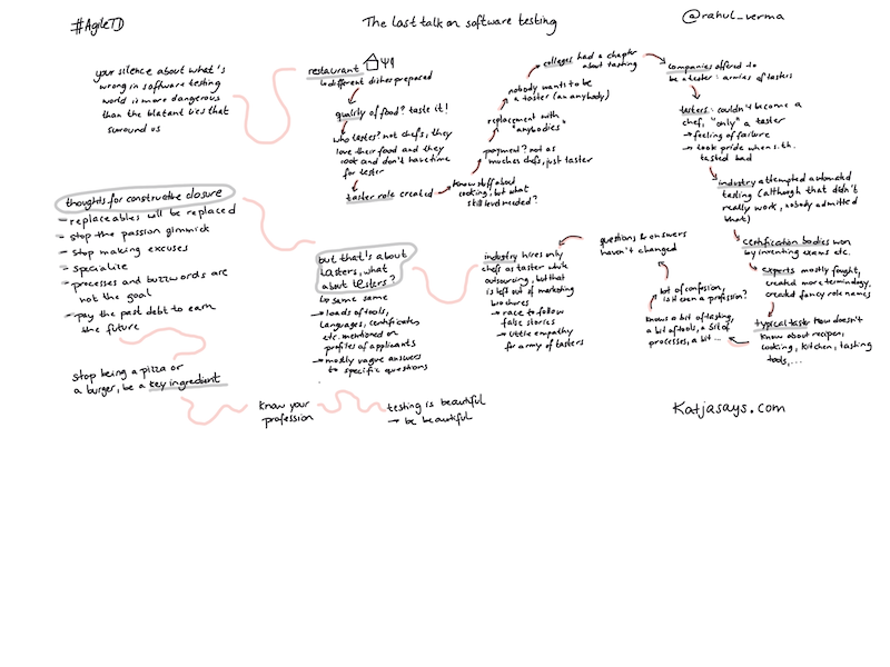 The Last Talk on Software Testing - Sketchnote