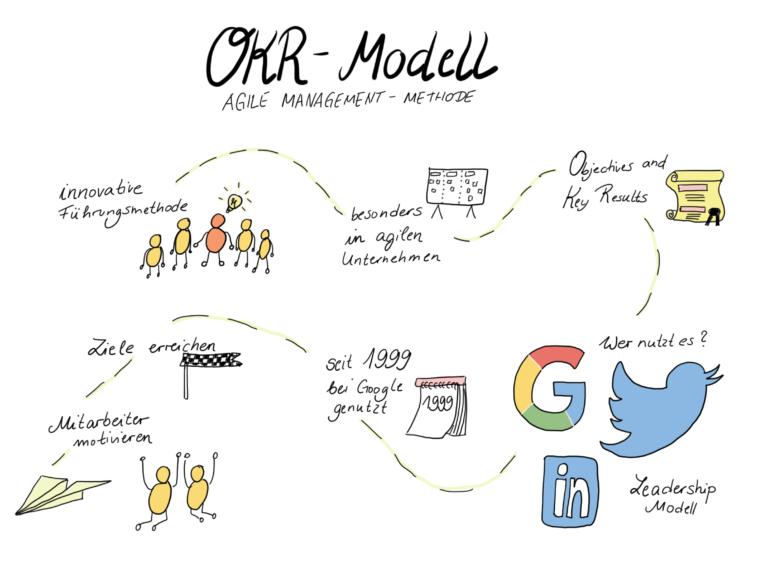 OKR Modell Bedeutung