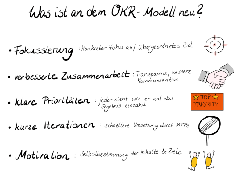 was ist neu an OKR Modell